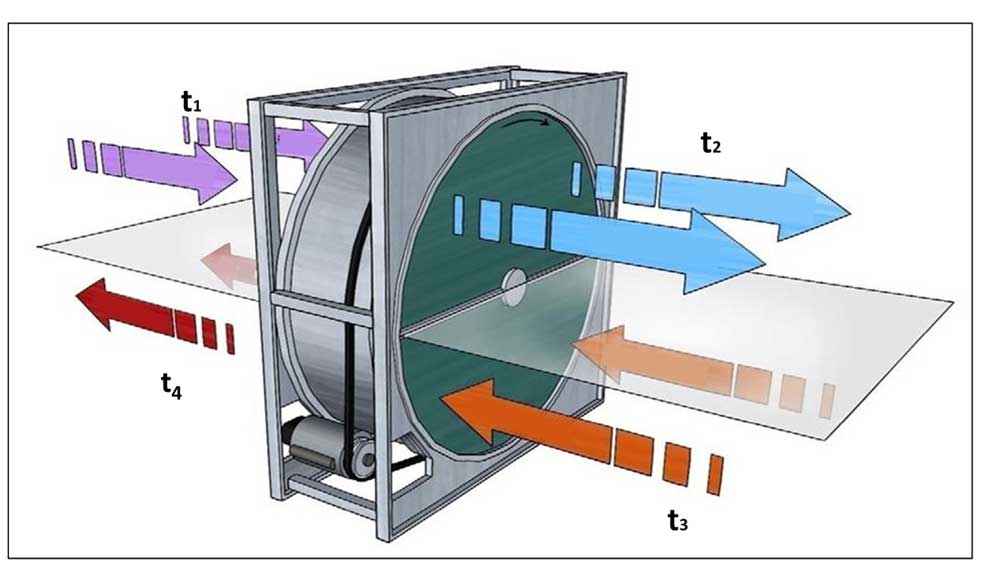 Heat Recovery Wheel Labelling